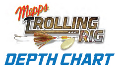 Click for Trolling Rig Depth Chart